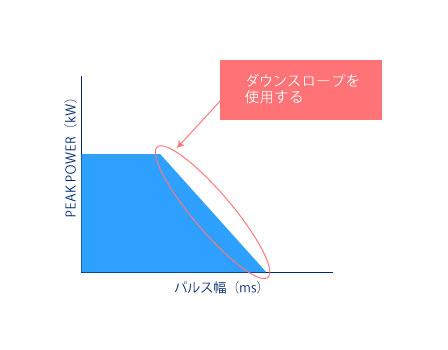 ダウンスロープ波形