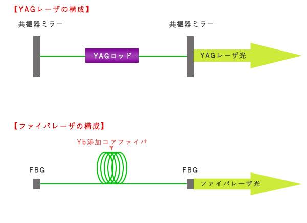 ファイバとYAGの発振器構成比較