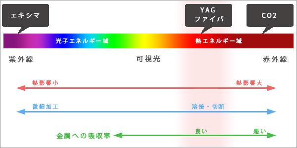 YAGレーザーの加工及びその他レーザーの波長領域