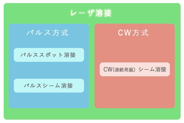 CWとパルス方式