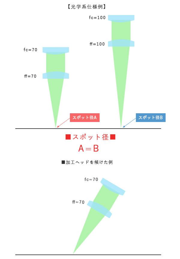 スパッタ防止の光学系仕様例
