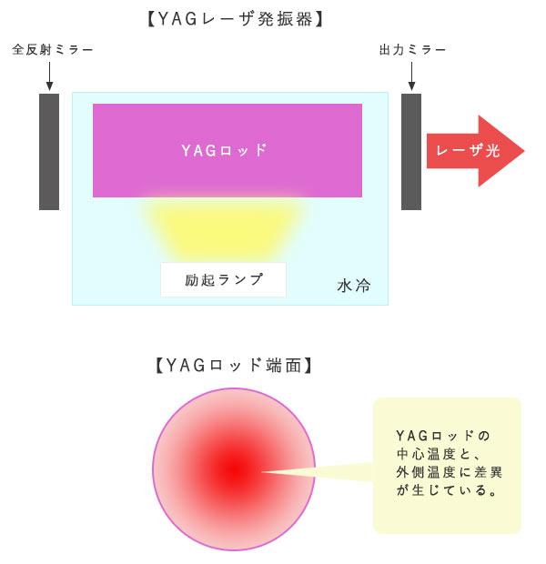 YAGロッド熱レンズ効果