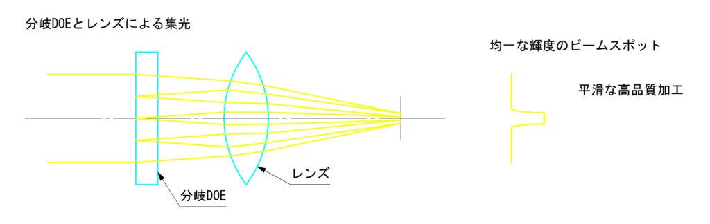 DOEとレンズによる集光
