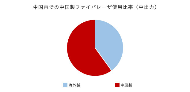 中国内での中国製ファイバレーザ使用比率(中出力)