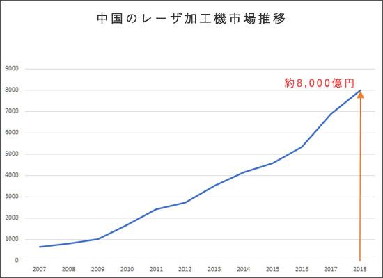 中国のレーザ加工機市場推移