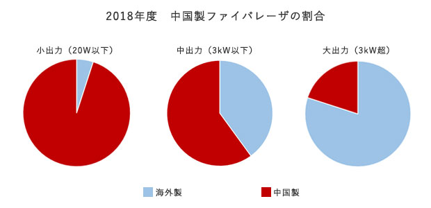 2018年度の中国製ファイバレーザの割合