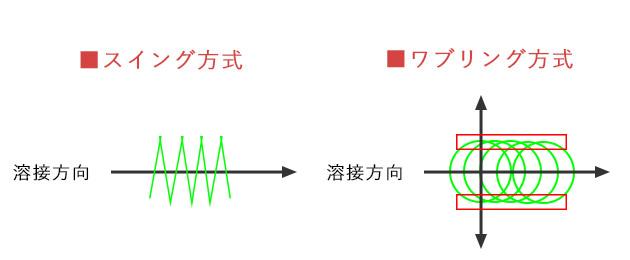 スイング方式とワブリング方式の走査